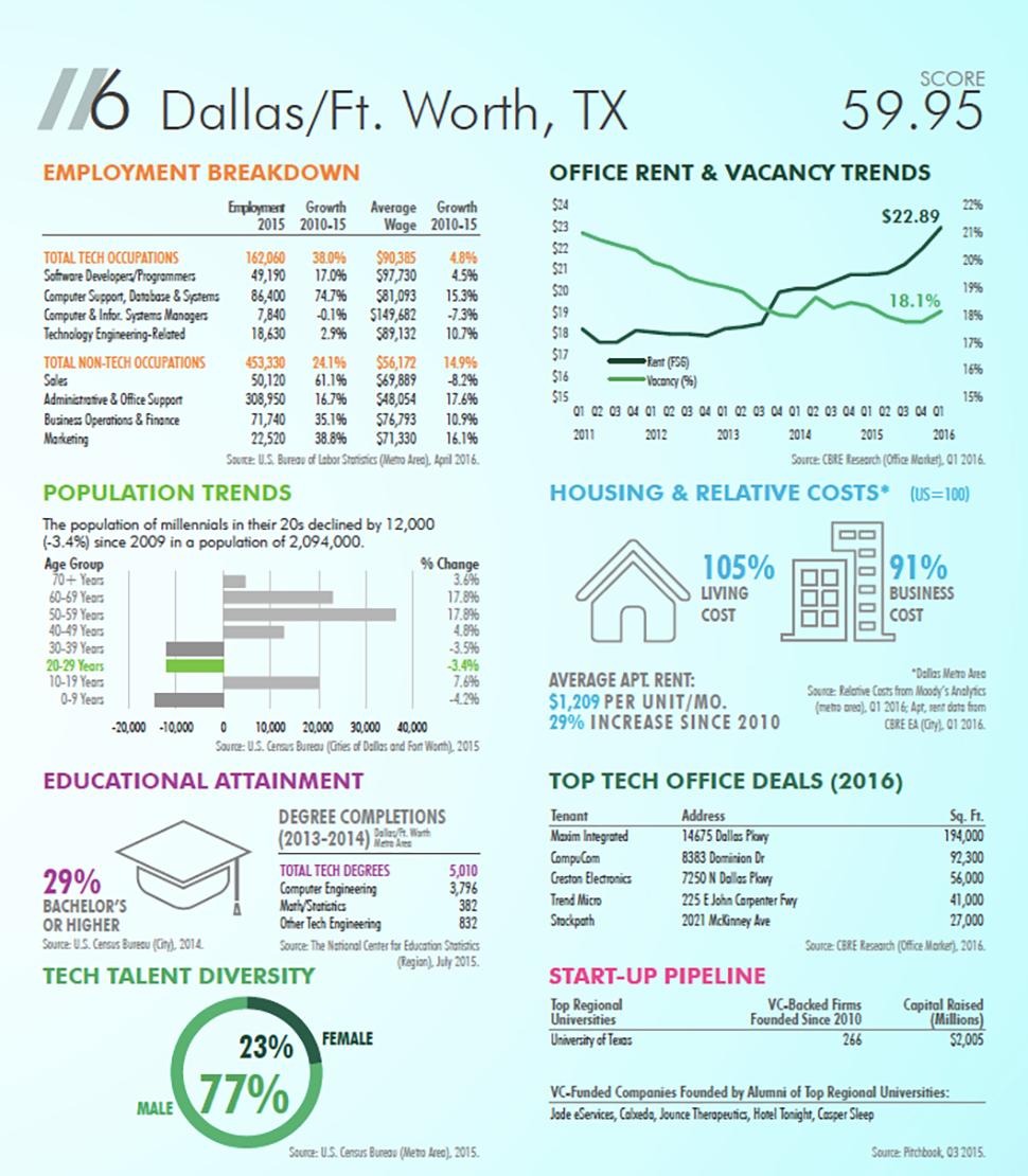 Dallas ranks #6 for tech jobs in CBRE Study
