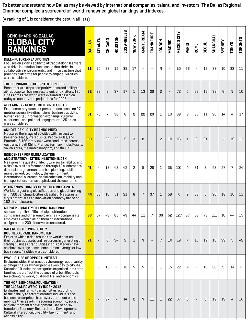 Global City Rankings, The Dallas Regional Chamber