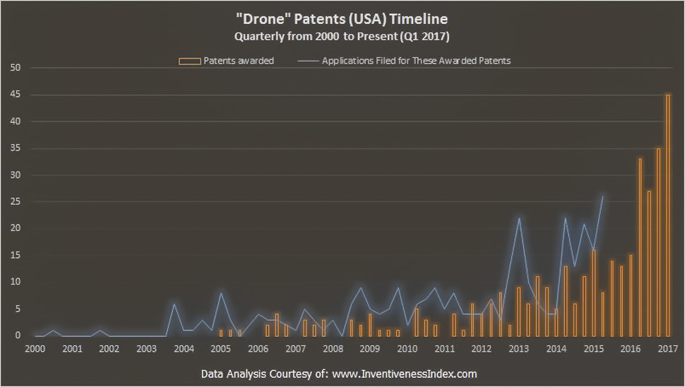 Drone Patent Activity by the InventivenessIndex.com